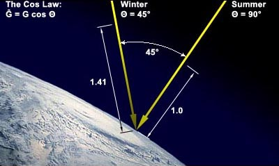 Figure 4 - When the sun is lower in the sky in winter, solar radiation must travel further through the atmosphere than in summer. For example, an angular difference of 45° results in a distance of 1.41 times further.