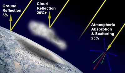 Figure 2 - The effects of the atmosphere on solar radiation. Sometimes less than 50% of the solar radiation arriving at the outer atmosphere actually reaches the Earth's surface.